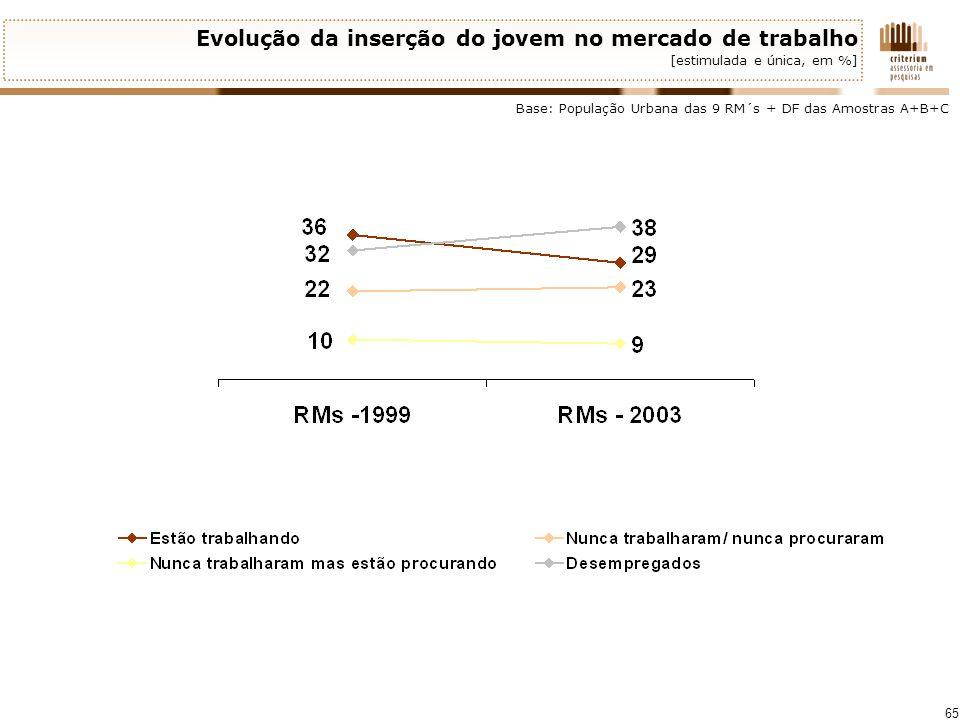 Evolução da inserção do jovem no mercado de trabalho [estimulada e única, em %]